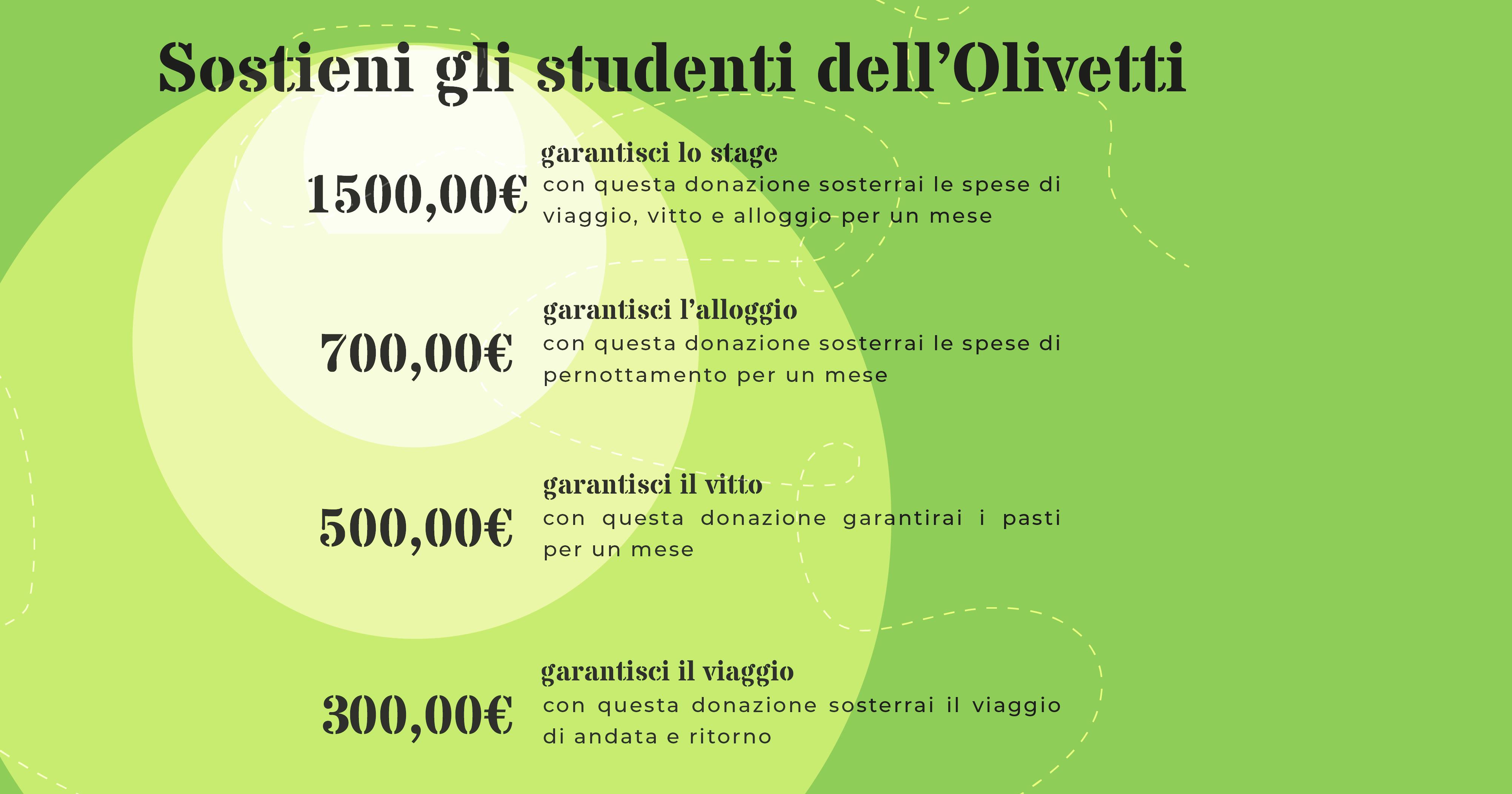 Olivetti Europa e Ritorno-I.I.S. OLIVETTI